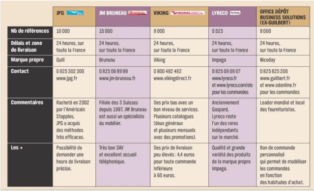 ANALYSE DU MARCH DES FOURNITURES DE BUREAU Lyreco Vs