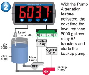 Pump Alternation