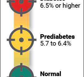 A1C levels are an important indicator of the risk of diabetes. What do the test results mean?