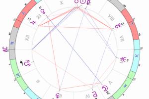 2015年6月6日現在の天体配置