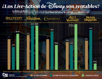 Taquilla Disney Live Action