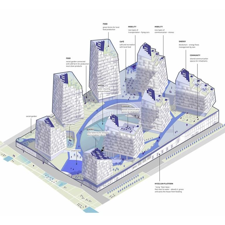 Автономное жилье будущего