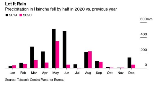 The amount of rainfall in a key Taiwan city fell sharply last year - TSMC and Apple reportedly discussed 2nm chips for future iPhone models