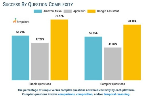 Google Assistant easily beats out Alexa and Siri by answering test questions correctly - Compared to Google Assistant, Siri scored very poorly in a recent test