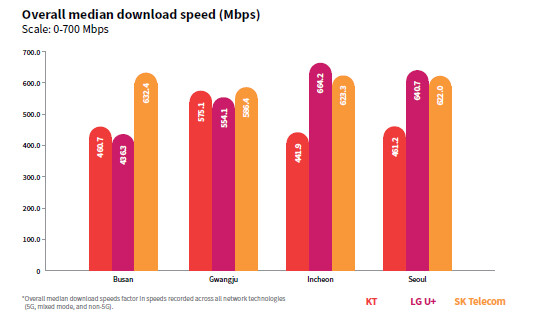 5G download speeds Korea - The land of Samsung has won the 5G race, but New York's right after