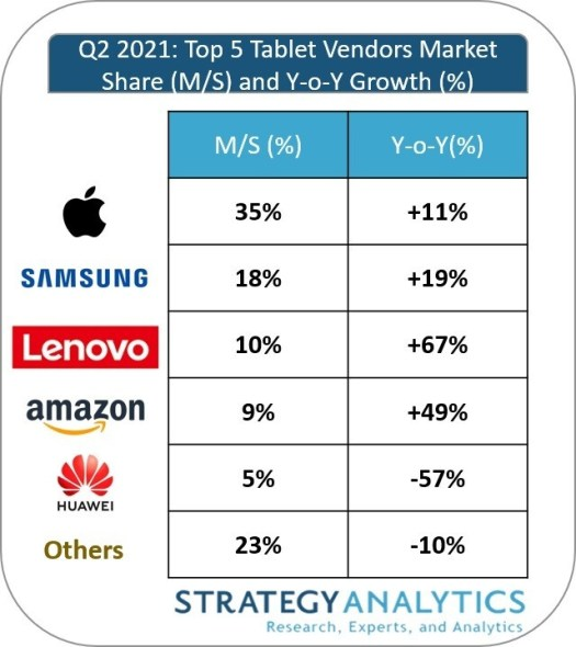 Apple and Samsung dominate the tablet market for yet another quarter