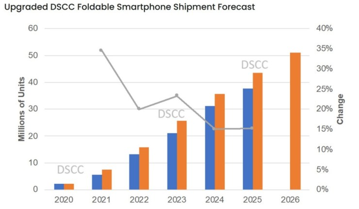 Over 51 million foldable phones are expected to be shipped in 2026 - The Galaxy Z Flip 3 5G is forecast to be the top selling foldable in 2021