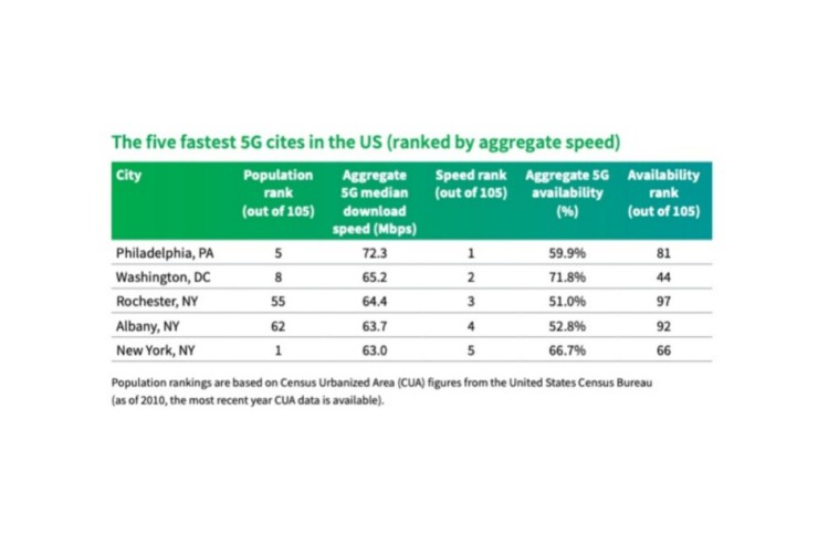 Verizon vs T-Mobile vs AT&T: the three US carriers are ranked in the biggest and fastest 5G cities