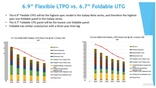 """The 6.9"""" Note 20 Ultra panel could transfer to the S22 Ultra - The Galaxy S22 Ultra may land the Note's S Pen silo and 6.9"""" display"""