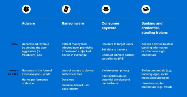 Apple's chart shows the different types of malware - Apple releases report saying that iOS is safer than Android