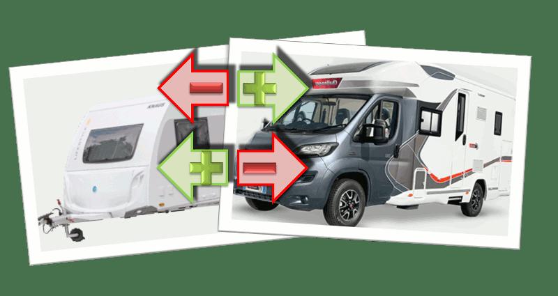 Pro und Contra Wohnwagen Wohnmobil bzw. Ablauf einer Campingkarriere