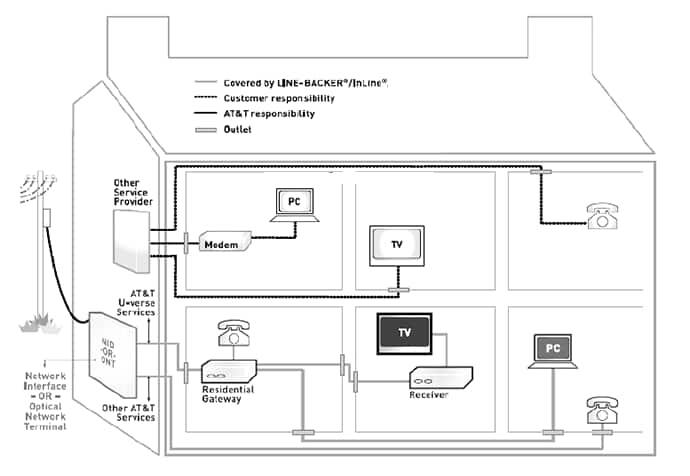 at amp t wireless home phone network diagram