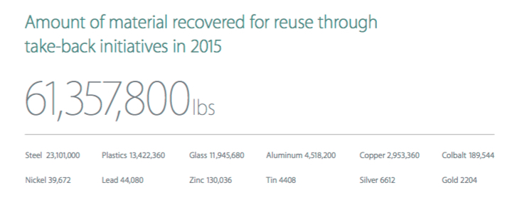 apple-iphone-recycling-numbers.jpg