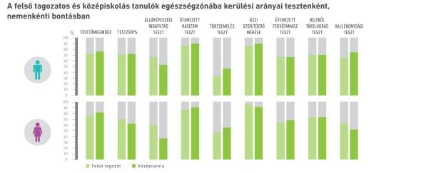 infografika_egeszseg_zonaba_kerulesi_aranyok.jpg