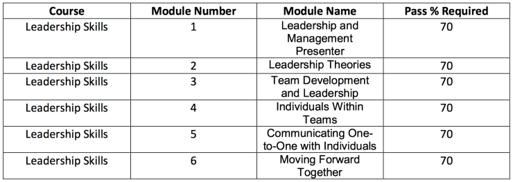 leadership course module list and pass requirements