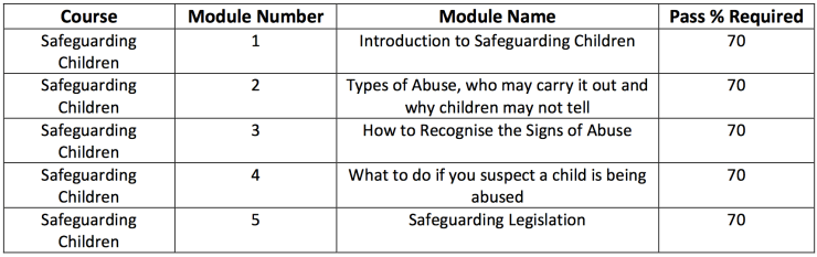 safeguarding modules