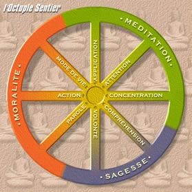L'enseignement Bouddhiste: LE NOBLE OCTUPLE SENTIER Sentier