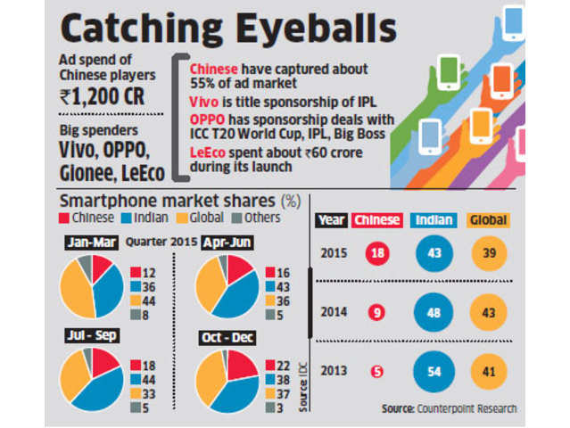 Chinese smartphones brands like Vivo, Gionee and others gaining ...
