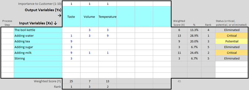 Download task prioritization matrix template. A Beginner S Guide To The Prioritization Matrix In 2021 The Blueprint