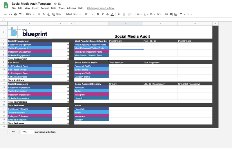 Check out which brands are taking over the media with the ultimate social media strategy. How To Conduct A Social Media Audit Free Template The Blueprint