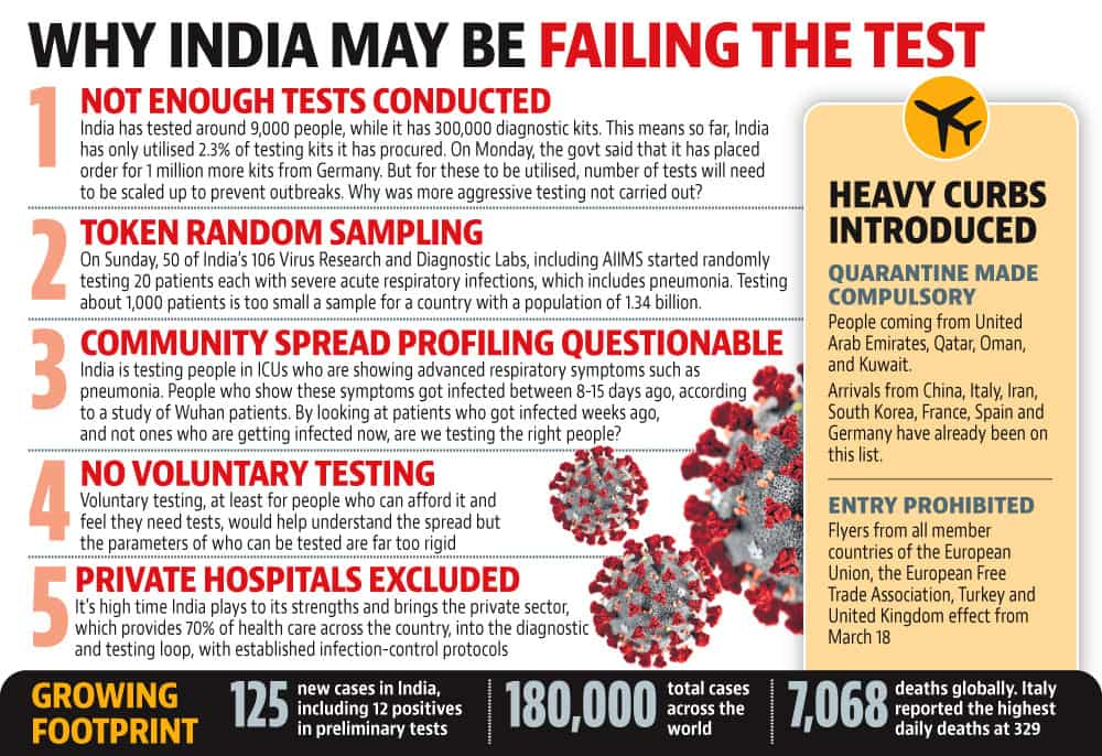 Tackling coronavirus: Why India may be failing the test - india ...