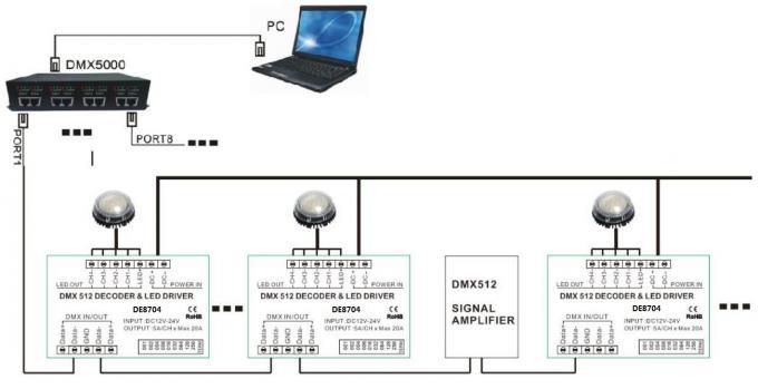 DIN Rail Version Rf Led Controller / Led Light Controller