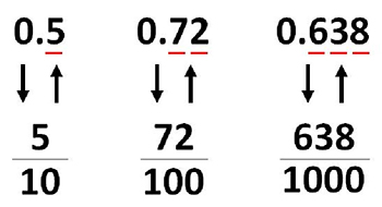 Decimals to Fractions and Fractions to Decimals — How to