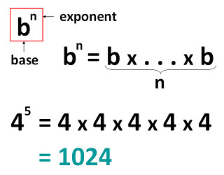 Learning about Exponents — Multiplication Lessons — Cool Math