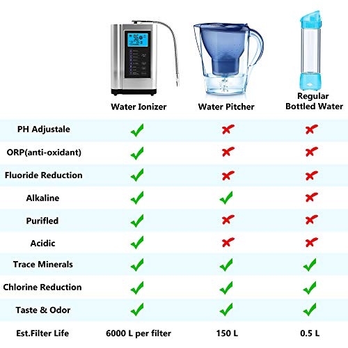 Product Image 3: AlkaDrops Water Ionizer, Water Purifier Machine PH 3.5-10.5 Alkaline Acid Water Machine,Up to -500mV ORP, 6000 Liters Per Filter,7 Water Settings,Auto-Cleaning,Intelligent Voice(silver)