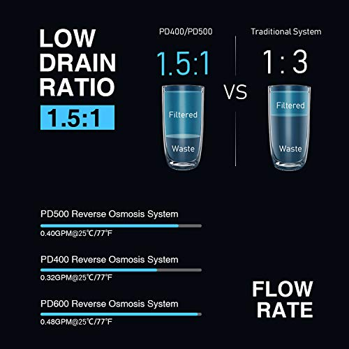 Product Image 9: Frizzlife Reverse Osmosis Water Filtration System - Tankless 500 GPD High Output RO Filter, 1.5:1 Pure to Drain, Reduces TDS, Compact Footprint, USA Tech Support, PD500