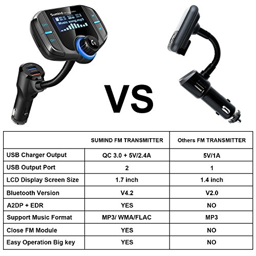 Product Image 4: (Upgraded Version) Bluetooth FM Transmitter, Sumind Wireless Radio Adapter Hands-Free Car Kit with 1.7 Inch Display, QC3.0 and Smart 2.4A Dual USB Ports, AUX Input/Output, TF Card Mp3 Player
