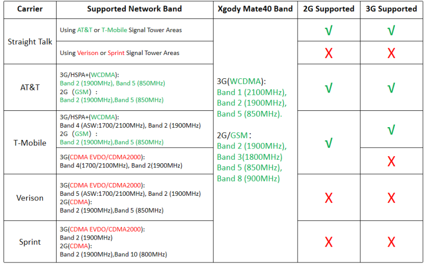 Xgody Mate40 applicable carrier frequency band