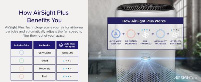 How AirSight Plus Benefits you