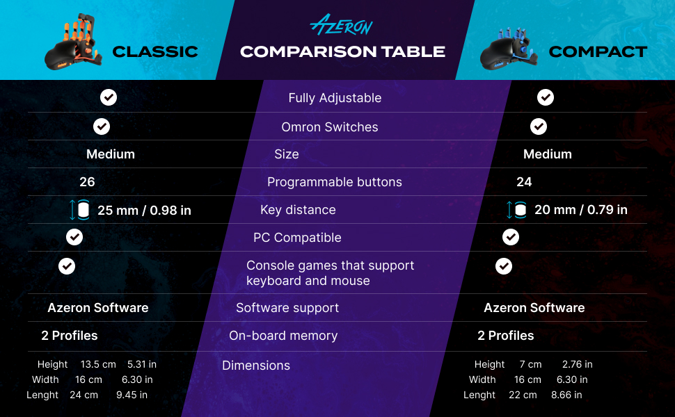 Azeron features list and comparison table for gaming keypads