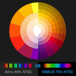 75% NTSC Színesebb