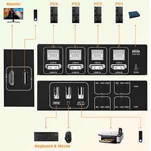 Commutateur KVM Switch HDMI.