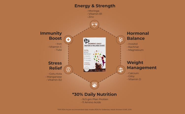 plant protein plant based protein powder plant protein powder women protein shake weight loss women
