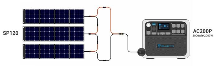 BLUETTI ac200p power station with 3pcs solar panel