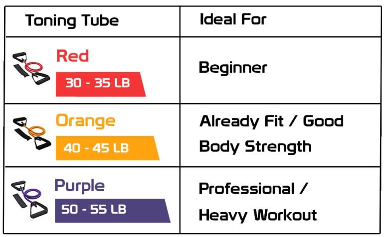 toning tube, fitsy toning tube workout chart