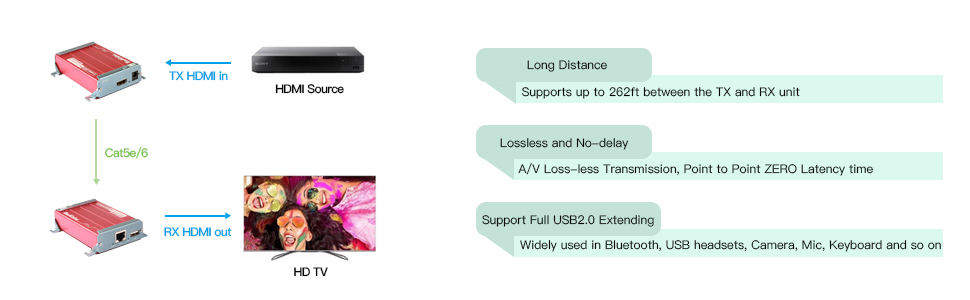 hdmi kvm usb extender HDMI KVM USB Extender with PoC Over Cat5 HDMI to RJ45 Support 1080p 80m 262ft