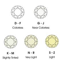 Diamond Color G-J K-M N-R S-Z Near Colorless Slightly Tinted Very Light New World