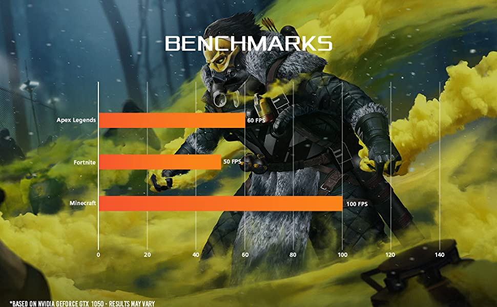 1050 benchmark