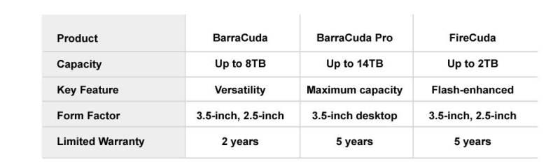 BarraCuda, Seagate BarraCuda, hard drive, internal storage, 1TB, 2TB, file storage, 250GB, 500GB
