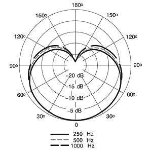 sm7b polar pattern