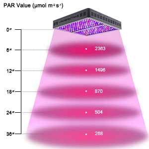par value for viparspectra v1200 1200w led grow light