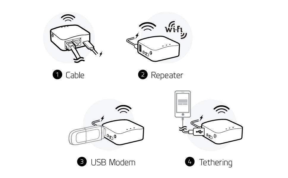 mini yönlendirici, ethernet, kablosuz, tethering, USB