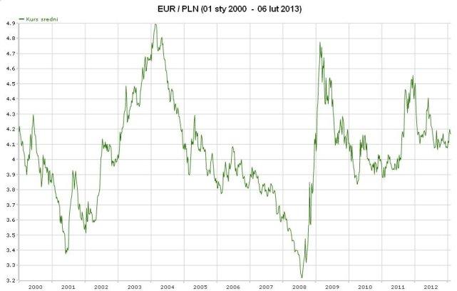 Kurs Dolara W Polsce