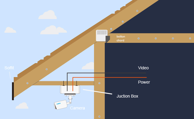 Security Camera Wiring Diagram How To Wire A Home For Security