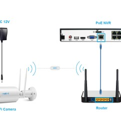 Security Camera Without Router Cable Write Or Draw The Meaning Of A Bar Diagram How To Add Reolink Ip Cameras Poe Nvr