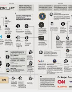Click on the map to see it in full also fusion gps and  insurance policy prevent trump from becoming rh theepochtimes